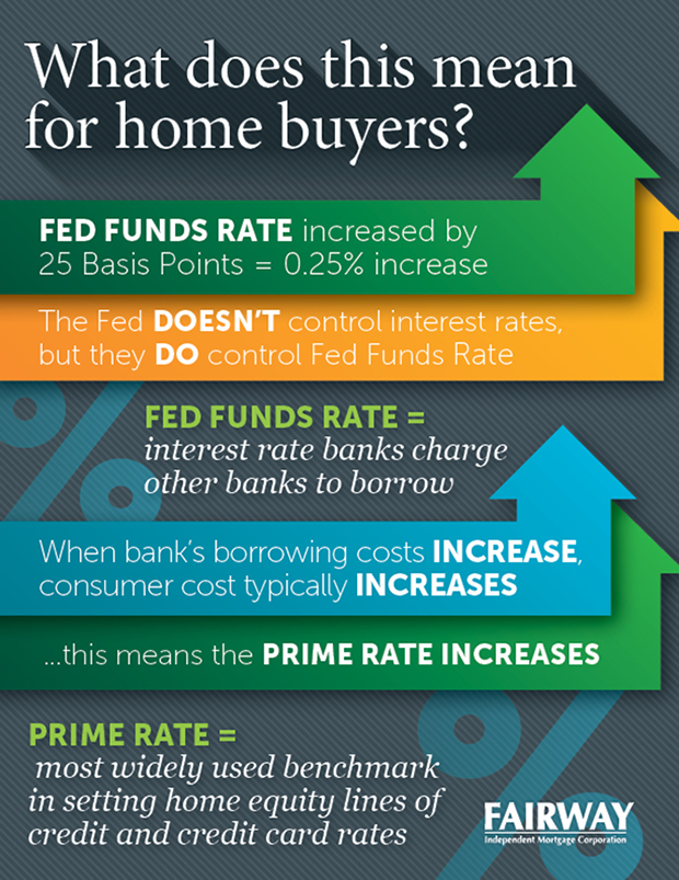 851074_FedInterestRates_Infographic